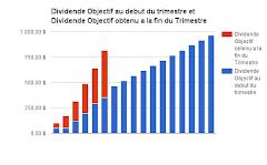 Objectif Dividende début/ fin ( rouge) trimestre