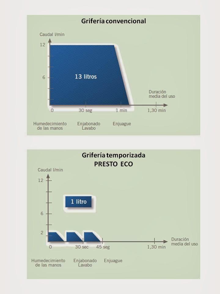 El blog del grifo cuanto consume un grifo temporizado for Cuanto consume un deshumidificador
