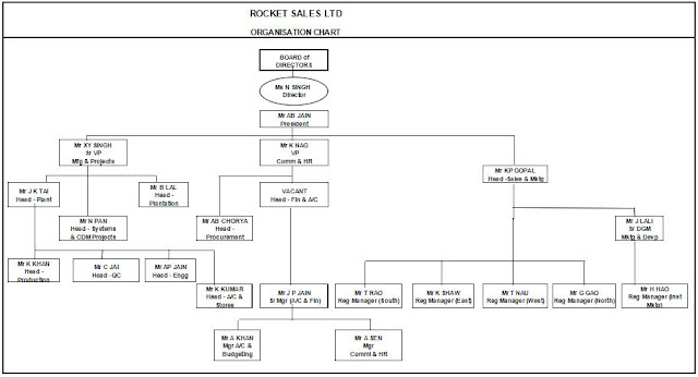 organisation chart in excel format
