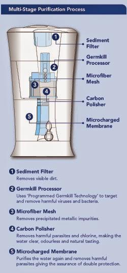 Unilever Pureit Excella Water Purifier Review Animetric