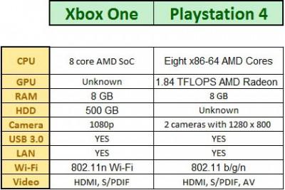 PlayStation 4 Versus Xbox One, Siap Bersaing di Pasar Konsol Game Sesungguhnya