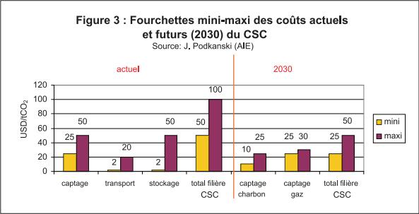 coût moyen part tonne de CO2 du CSC