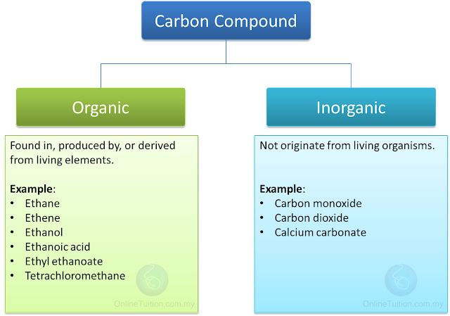 And Inorganic Compounds Worksheet – Organic Compound Worksheet