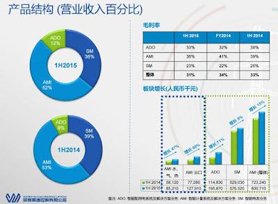 威勝集團(3393)產品結構 毛利率