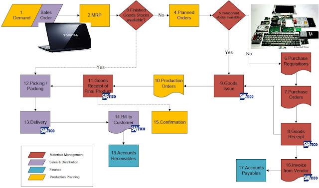 sap t code list for finance pdf