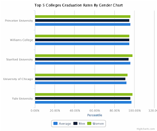 Top 5 Colleges Graduation Rates By Gender Chart