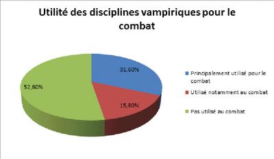 disciplines des vampires