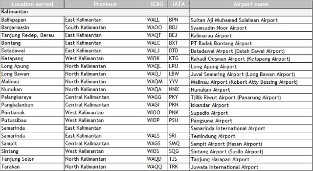iata airport codes list pdf