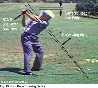 the fundamentals of golf swinging Two of the most basic fundamentals of a great golf swing are rhythm and balance in fact, if these two elements of the swing are implemented correctly, it is still possible to strike the ball successfully even with an unorthodox golf swing.