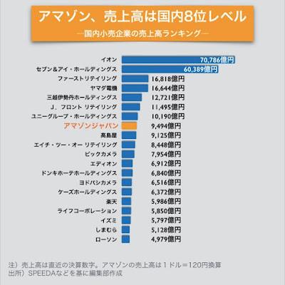国内小売業売上高ランキング 2014 アマゾン amazon ジャパン 日本