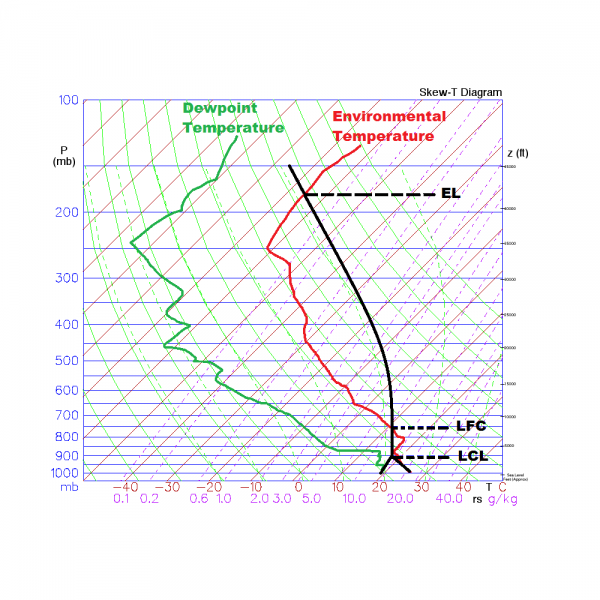 Wx4cast How To Read A Skew T Log P