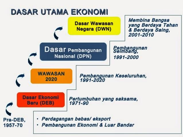 Pengajian Malaysia Bab 4 Pembangunan Negara