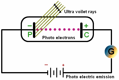 photoelectric effect lecture notes pdf