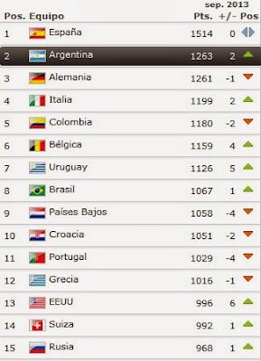 Ranking FIFA 2013 Selecciones Nacionales
