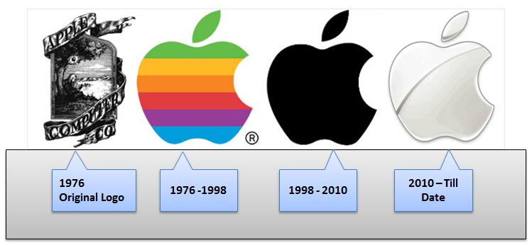 Sejarah Apple Dari 1971 Hingga 2014 malay