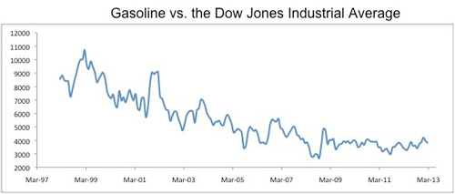 2013.03.07+Black+ +gasoline vs dow Black: Dow vs Banane