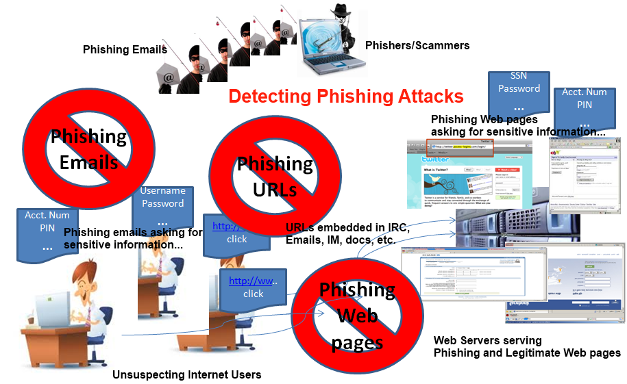 masters thesis in phishing attack Using contextual information to improve phishing warning e ectiveness by master of science this thesis work focuses on phishing attack warnings and their e.