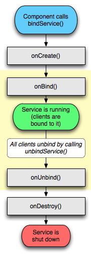 context.bindService()啟動服務流程