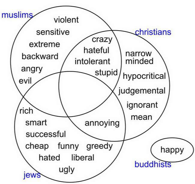 Dolenni Diddorol Interesting Links Religion Venn Diagram