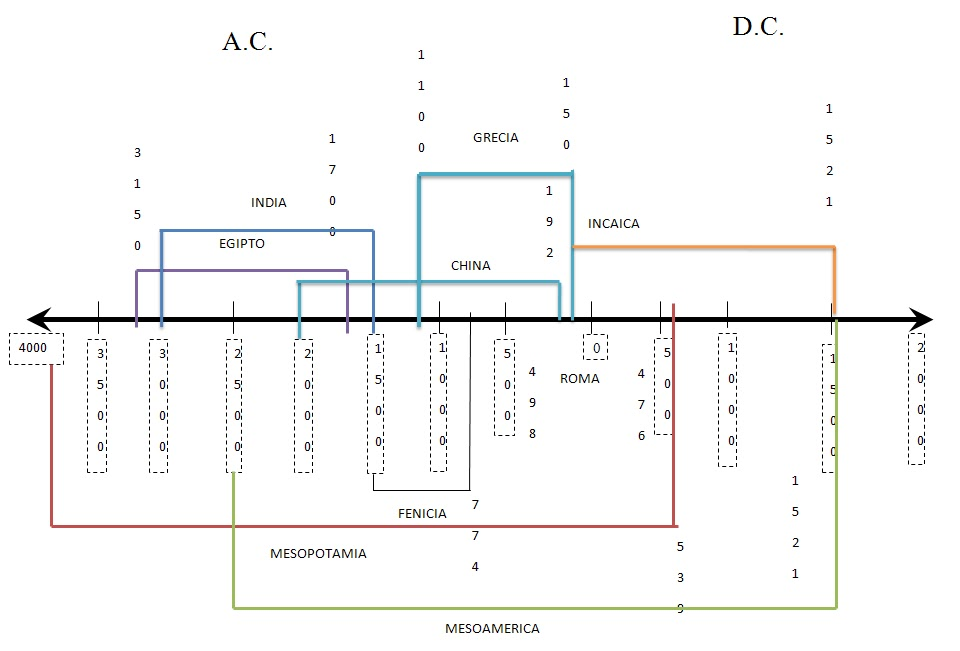 Linea del tiempo: civilizaciones agricolas y del mediterraneo View ...
