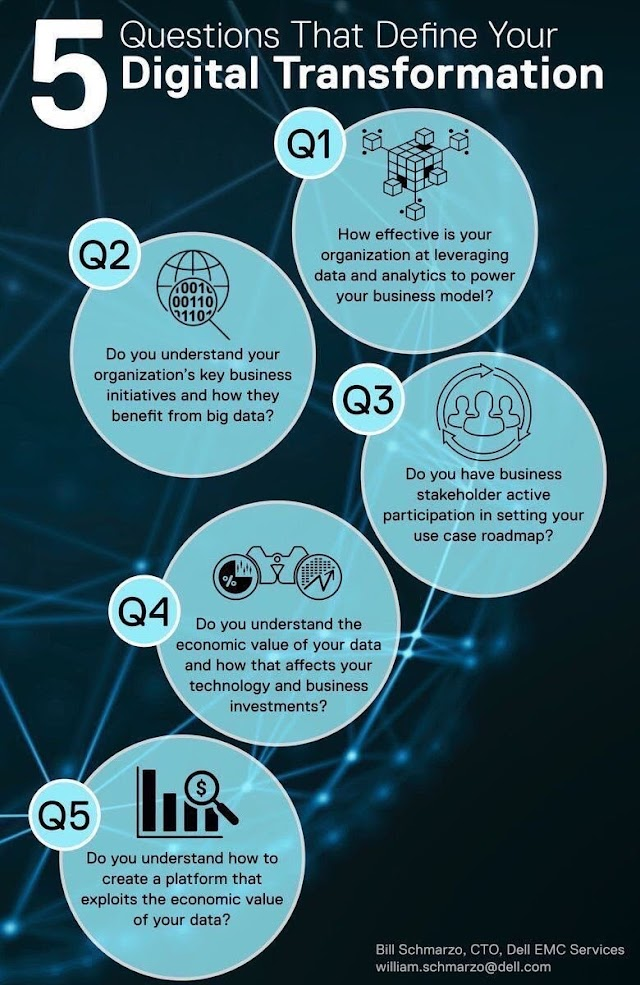 5 questions that define your #DigitalTransformation
