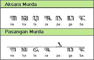 Mengingat Kembali Aksara Jawa