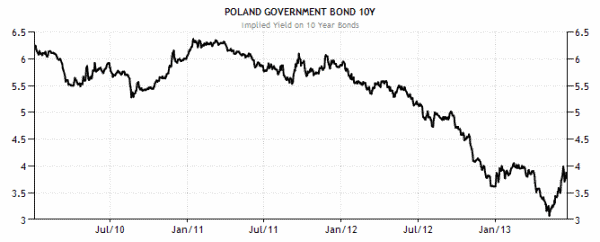 Czy inwestować w obligacje samodzielnie czy przez fundusze obligacji 2013