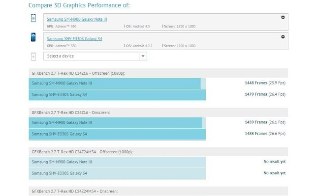 Samsung Galaxy Note III appeared in Gfxbench