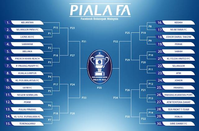 Keputusan Piala FA Malaysia 25 Januari 2013 | Hari ini, aksi pembuka