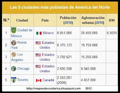 Lista de las cinco ciudades mas importantes de Norteamerica