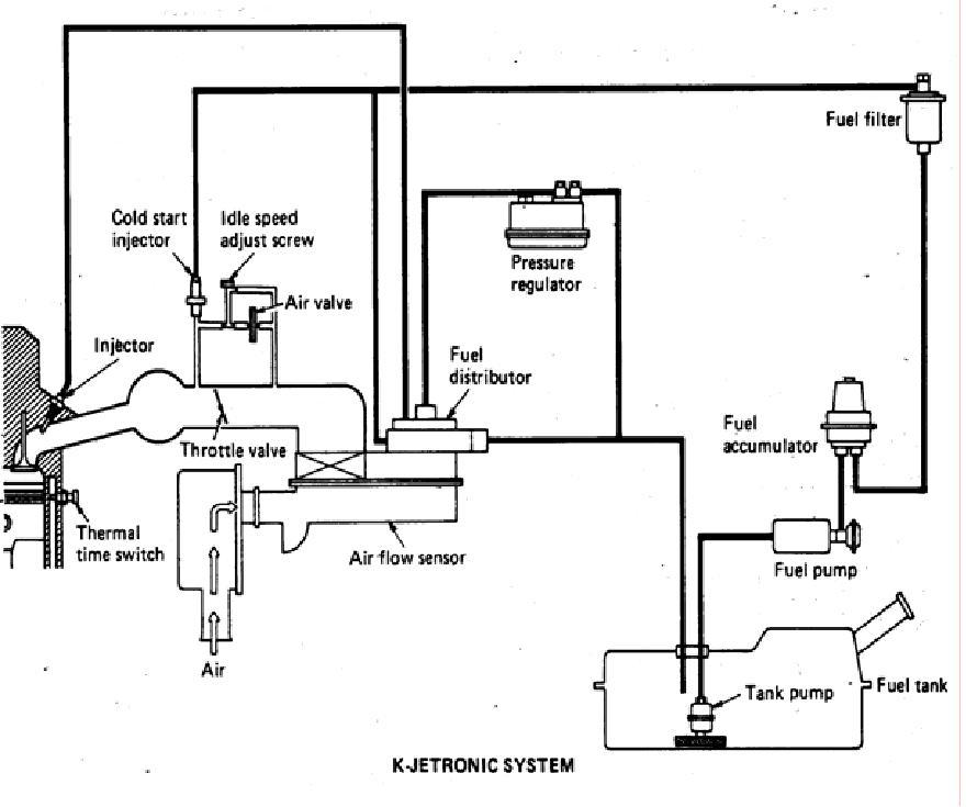 job sheet  rpp otomotif  sistem injeksi bahan bakar pada mobil