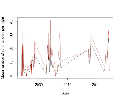 Plotting grouped data vs time with error bars in R