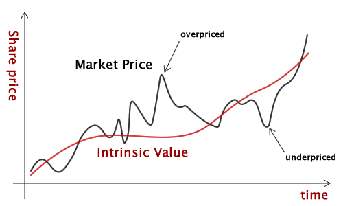 Value Investing - Intrinsic Value