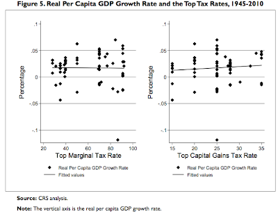 No correlation between tax cuts and GDP growth