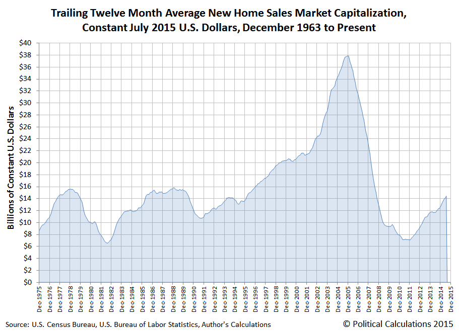 Market Capitalization of New Homes Sold in the U.S., December 1975 through July 2015