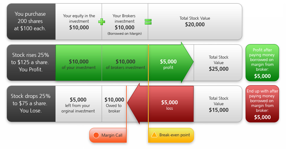 Margin call definition forex