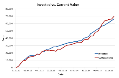Invested, Current, Value, July, 2015