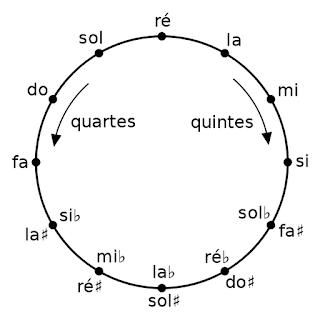 Schéma du cycle des quintes en français