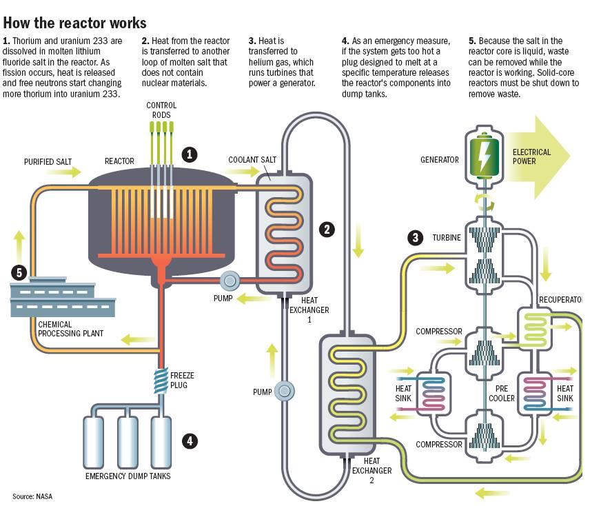 Wat is een reactor
