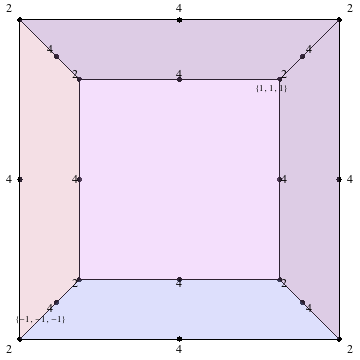 Distribution of the random basis vectors