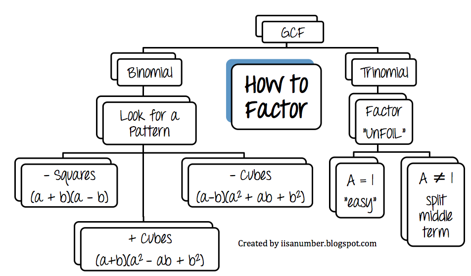 i is a number  factoring flow chart
