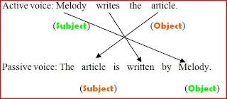 Penjelasan dan Contoh Kalimat Pasif dalam Bahasa Inggris
