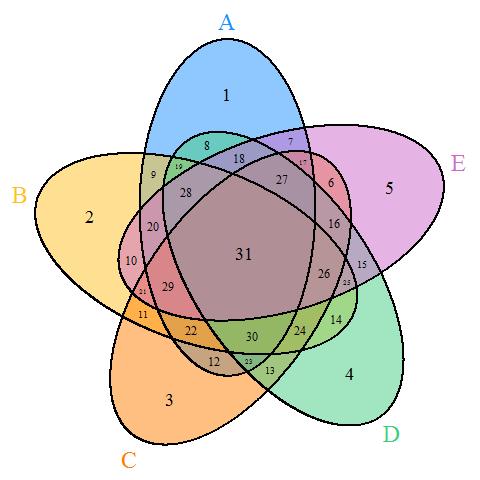 5 Set Venn Diagram R Residential Electrical Symbols