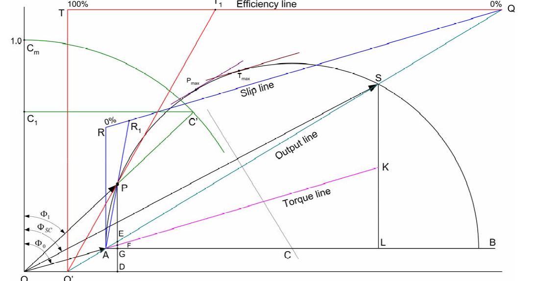 Induction motor circle diagram pdf 28 images induction circle diagram of induction motor pdf 28 images ccuart Choice Image