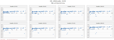 SPX Short Options Straddle Scatter Plot IV Rank versus P&L - 59 DTE - Risk:Reward 25% Exits