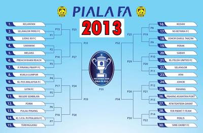 Keputusan Penuh Pusingan Pertama Piala FA 2013