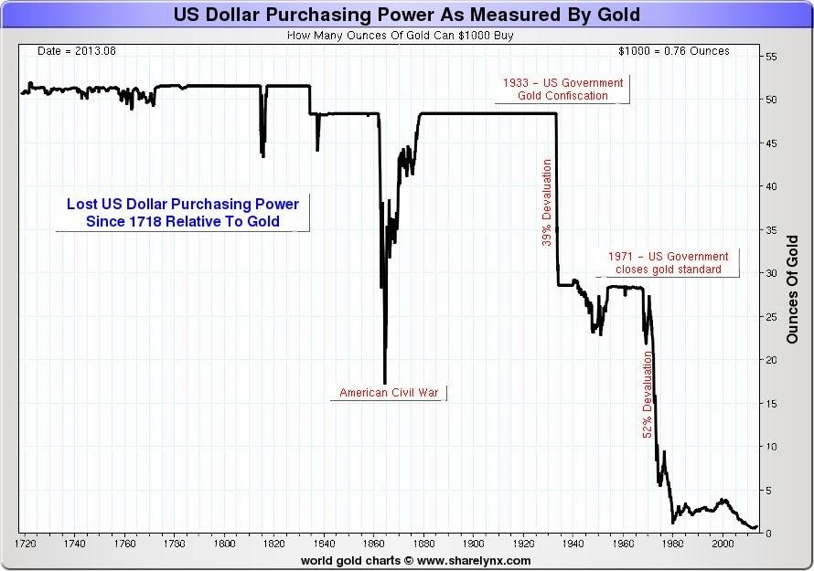 Как президент Рузвельт покончил с золотым стандартом в 1933 году