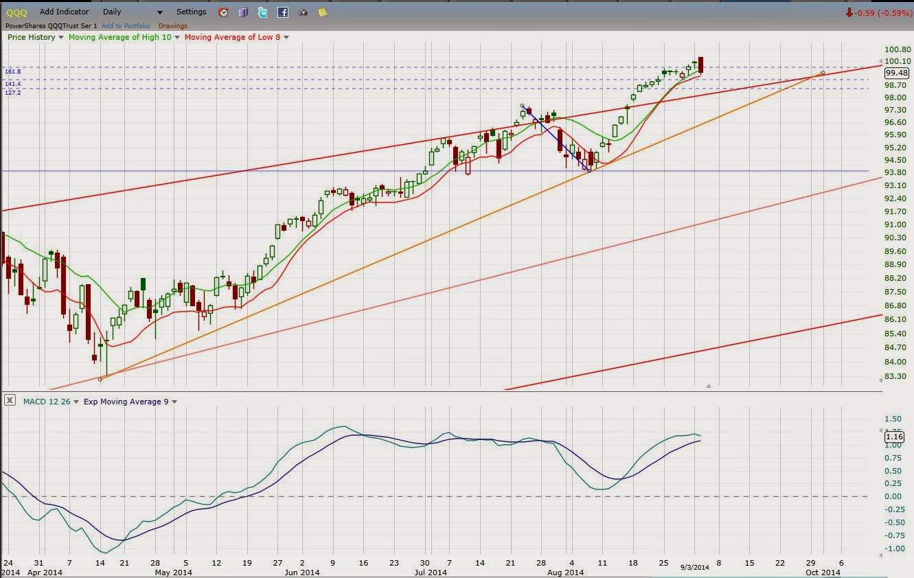 QQQ Bearish Engulfing Pattern Could Be a Market Top