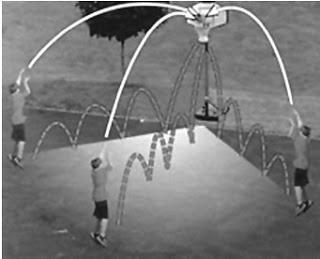 Lintasan bola basket saat dilemparkan ke dalam ring akan berbentuk parabola.