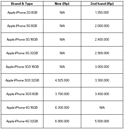 See The Newest Price List 2012 In Indonesia You Can Refer To Below For March Is Only Reference And Each